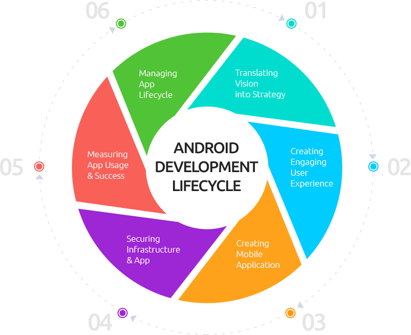 Android App Development Services  Custom Android Apps